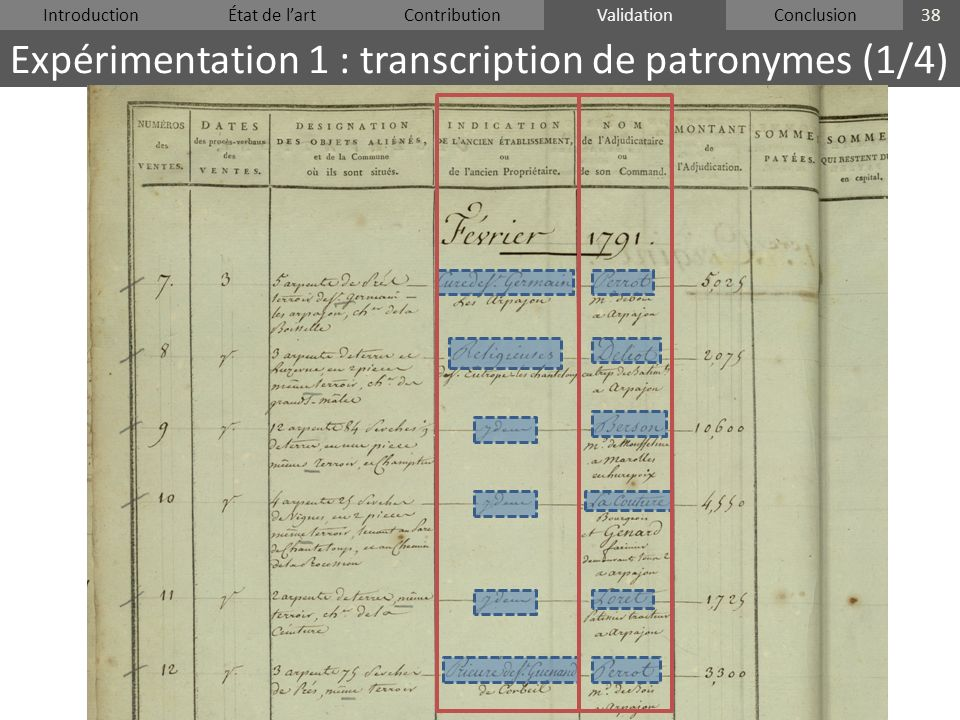 IntroductionÉtat de lartContributionValidationConclusion Expérimentation 1 : transcription de patronymes (1/4) 38 Validation