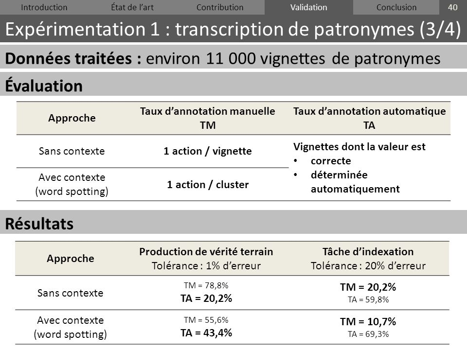 IntroductionÉtat de lartContributionValidationConclusion Expérimentation 1 : transcription de patronymes (3/4) 40 Validation Données traitées : enviro