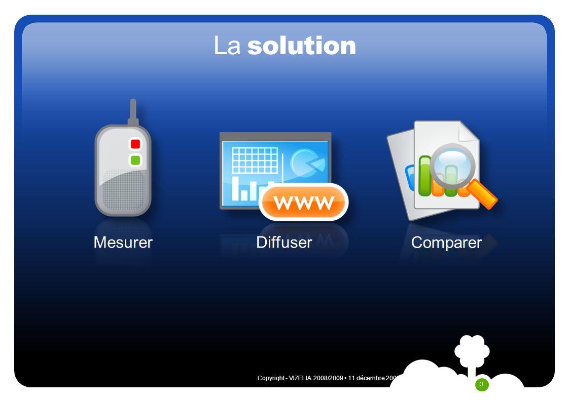 11 décembre 2009Copyright - VIZELIA 2008/2009 4 Portail web pour chaque profil