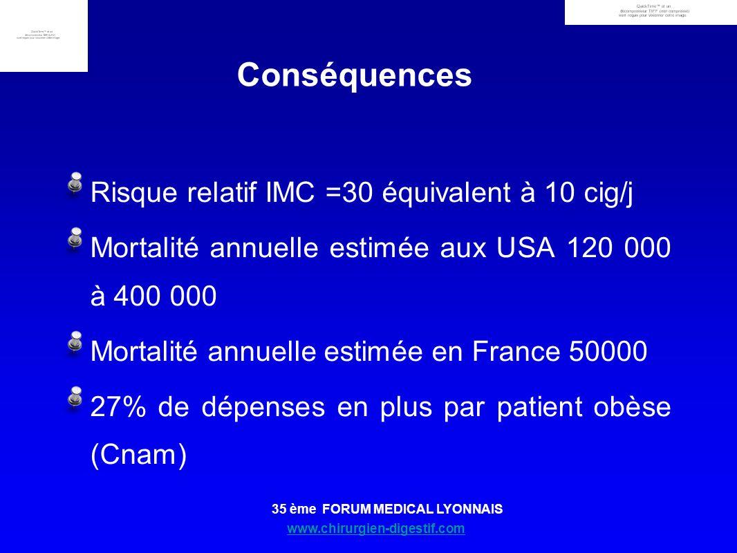 www.chirurgien-digestif.com 35 ème FORUM MEDICAL LYONNAIS Risque relatif IMC =30 équivalent à 10 cig/j Mortalité annuelle estimée aux USA 120 000 à 40
