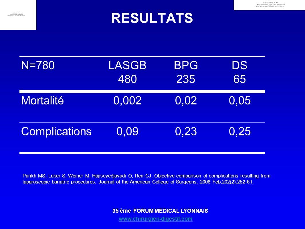 www.chirurgien-digestif.com 35 ème FORUM MEDICAL LYONNAIS RESULTATS N=780LASGB 480 BPG 235 DS 65 Mortalité0,0020,020,05 Complications0,090,230,25 Pari