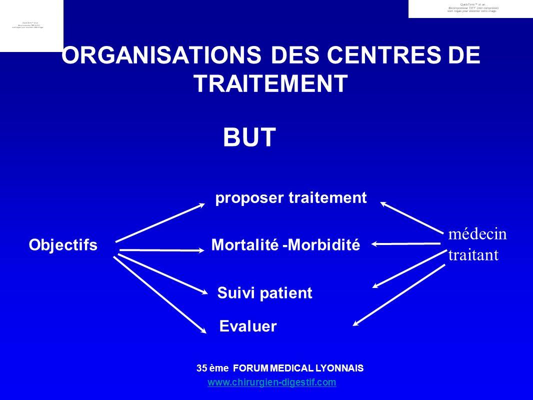 www.chirurgien-digestif.com 35 ème FORUM MEDICAL LYONNAIS BUT ORGANISATIONS DES CENTRES DE TRAITEMENT Objectifs proposer traitement Mortalité -Morbidi