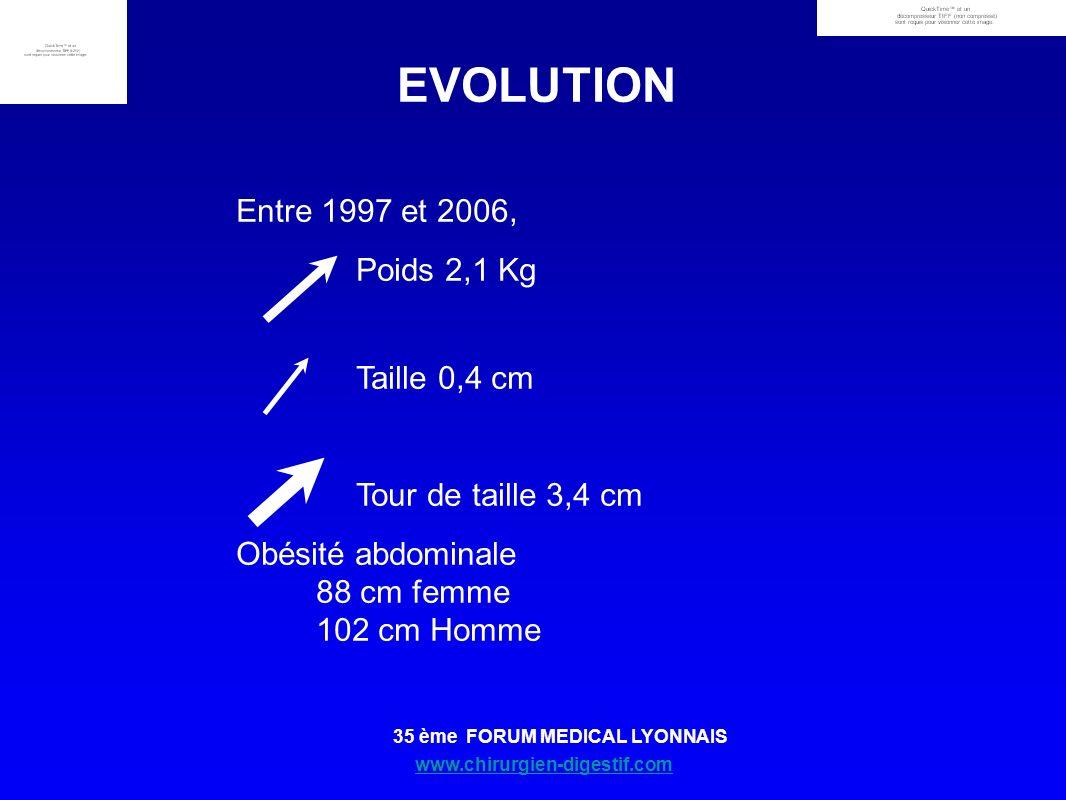 www.chirurgien-digestif.com 35 ème FORUM MEDICAL LYONNAIS Entre 1997 et 2006, Poids 2,1 Kg Taille 0,4 cm Tour de taille 3,4 cm Obésité abdominale 88 c