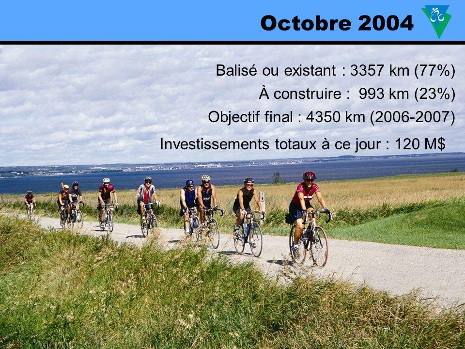 Balisé ou existant : 3357 km (77%) À construire : 993 km (23%) Objectif final : 4350 km (2006-2007) Octobre 2004 Investissements totaux à ce jour : 120 M$