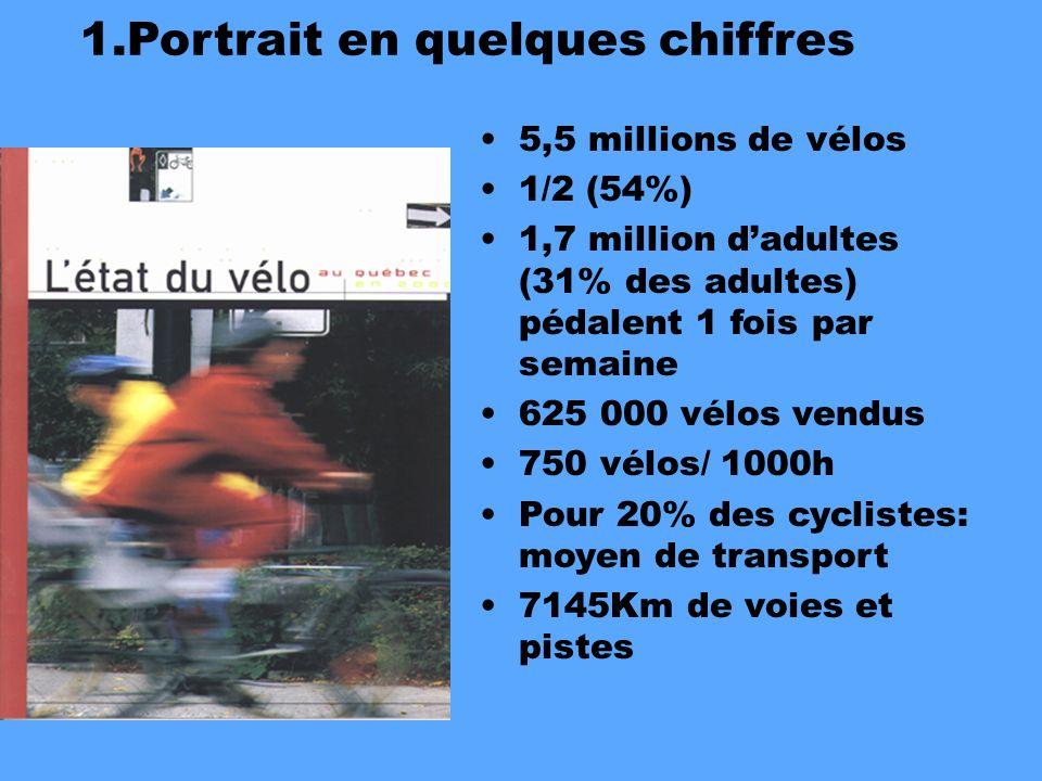 5,5 millions de vélos 1/2 (54%) 1,7 million dadultes (31% des adultes) pédalent 1 fois par semaine 625 000 vélos vendus 750 vélos/ 1000h Pour 20% des cyclistes: moyen de transport 7145Km de voies et pistes 1.Portrait en quelques chiffres