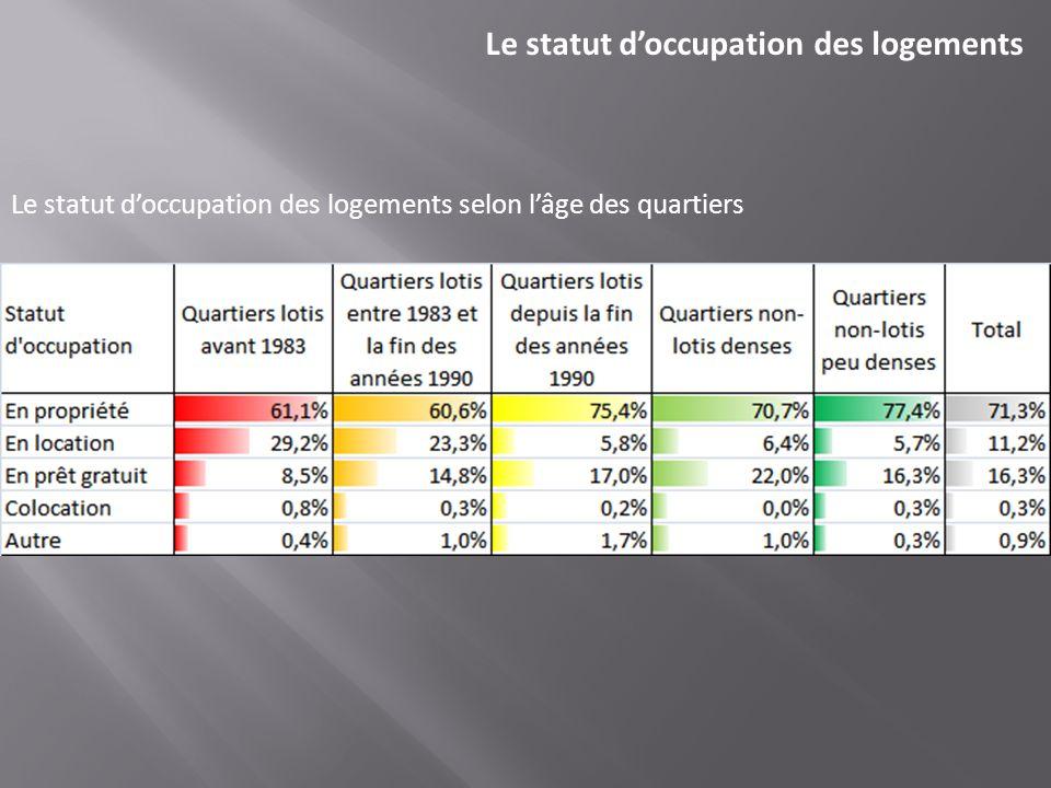 Le statut doccupation des logements selon lâge des quartiers Le statut doccupation des logements