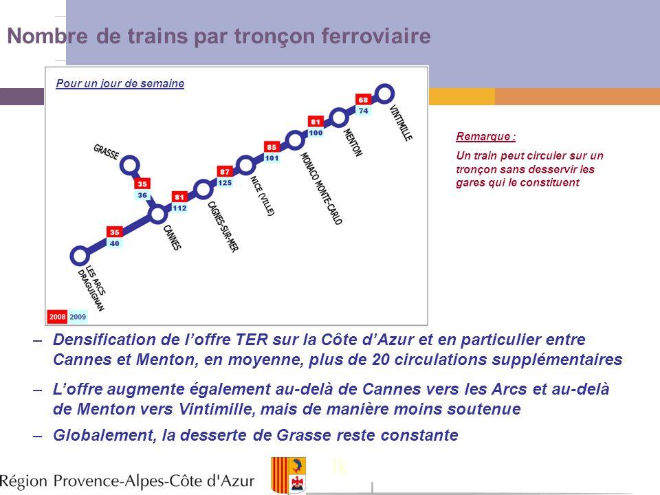 12 Nombre de trains par tronçon ferroviaire –Densification de loffre TER sur la Côte dAzur et en particulier entre Cannes et Menton, en moyenne, plus