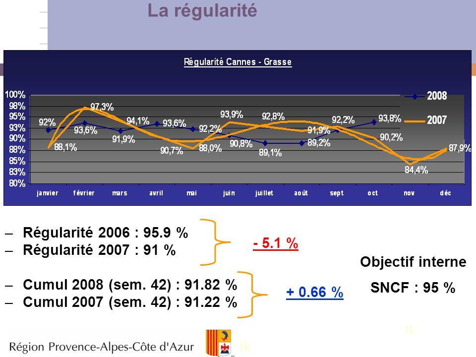 3 La régularité –Régularité 2006 : 95.9 % –Régularité 2007 : 91 % –Cumul 2008 (sem. 42) : 91.82 % –Cumul 2007 (sem. 42) : 91.22 % - 5.1 % + 0.66 % Obj