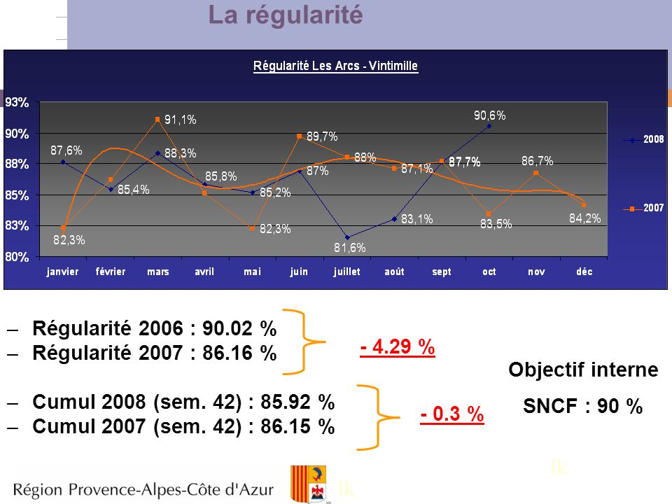 4 La régularité –Régularité 2006 : 90.02 % –Régularité 2007 : 86.16 % –Cumul 2008 (sem. 42) : 85.92 % –Cumul 2007 (sem. 42) : 86.15 % - 4.29 % - 0.3 %