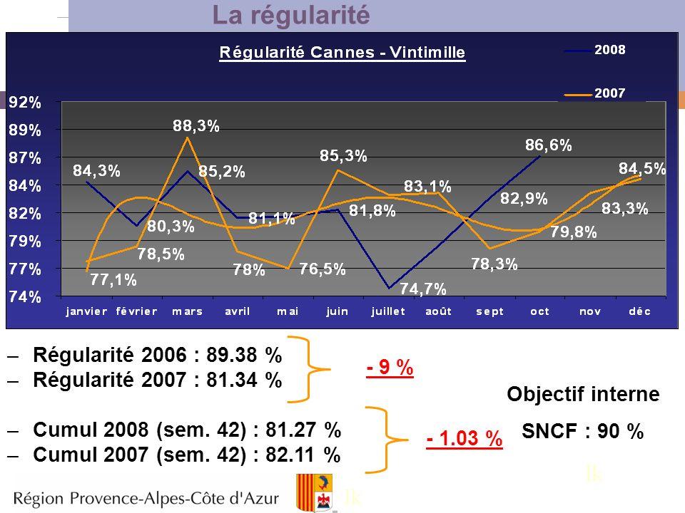 5 La régularité –Régularité 2006 : 89.38 % –Régularité 2007 : 81.34 % –Cumul 2008 (sem. 42) : 81.27 % –Cumul 2007 (sem. 42) : 82.11 % - 9 % - 1.03 % O