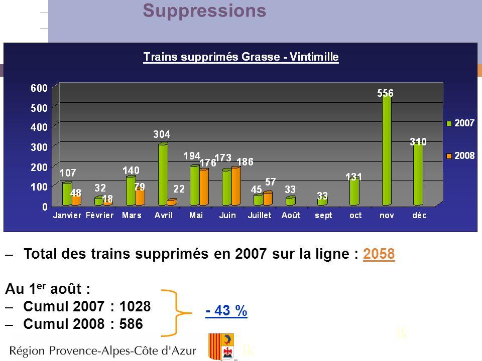 6 –Total des trains supprimés en 2007 sur la ligne : 2058 Au 1 er août : –Cumul 2007 : 1028 –Cumul 2008 : 586 - 43 % Suppressions lk