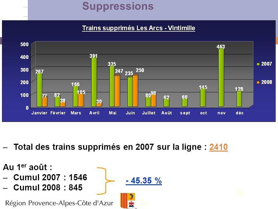 7 –Total des trains supprimés en 2007 sur la ligne : 2410 Au 1 er août : –Cumul 2007 : 1546 –Cumul 2008 : 845 - 45.35 % Suppressions lk