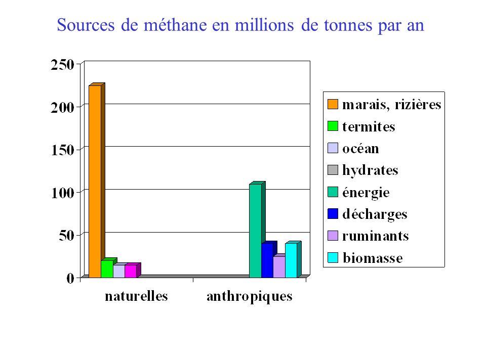Sources de méthane en millions de tonnes par an