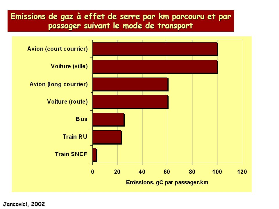 Jancovici, 2002 Emissions de gaz à effet de serre par km parcouru et par passager suivant le mode de transport