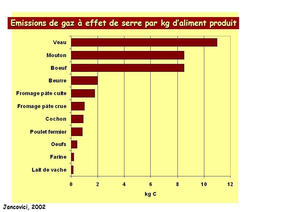 Emissions de gaz à effet de serre par kg daliment produit Jancovici, 2002