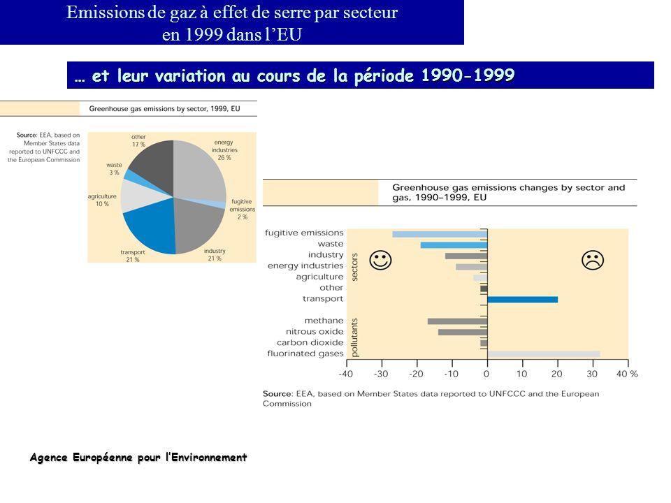 Emissions de gaz à effet de serre par secteur en 1999 dans lEU … et leur variation au cours de la période 1990-1999 Agence Européenne pour lEnvironnem