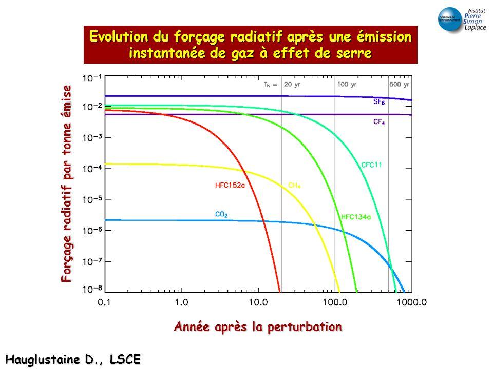 Forçage radiatif par tonne émise Evolution du forçage radiatif après une émission instantanée de gaz à effet de serre Année après la perturbation Haug