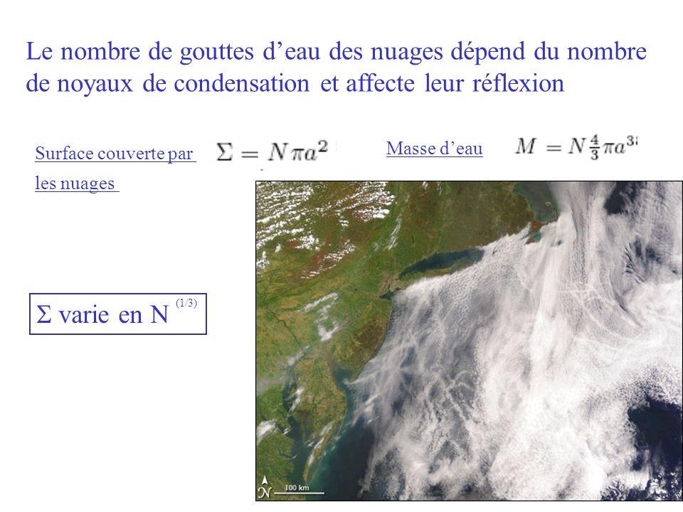 Le nombre de gouttes deau des nuages dépend du nombre de noyaux de condensation et affecte leur réflexion Surface couverte par les nuages Masse deau v