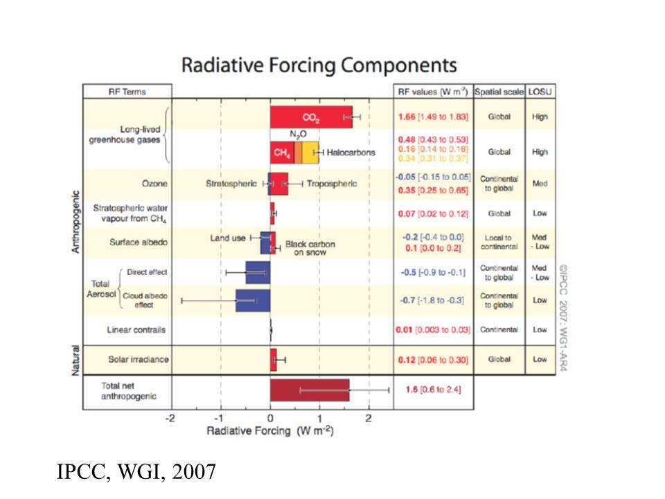 IPCC, WGI, 2007
