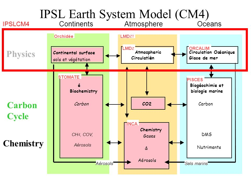 IPSL Earth System Model (CM4) Physics Carbon Cycle Chemistry Atmospheric Circulatioèn Circulation Océanique Glace de mer Biogéochimieet biologie marine Carbon DMS Nutriments Chemistry Gases & Aérosols CO2 Continental surface sols et végétation LMD Z OrchidéeLMD ZT ORCALIM INCA STOMATE PISCES é Biochemistry Carbon CH 4, COV, Aérosols Aé Sels marins ContinentsAtmosphereOceans IPSLCM4