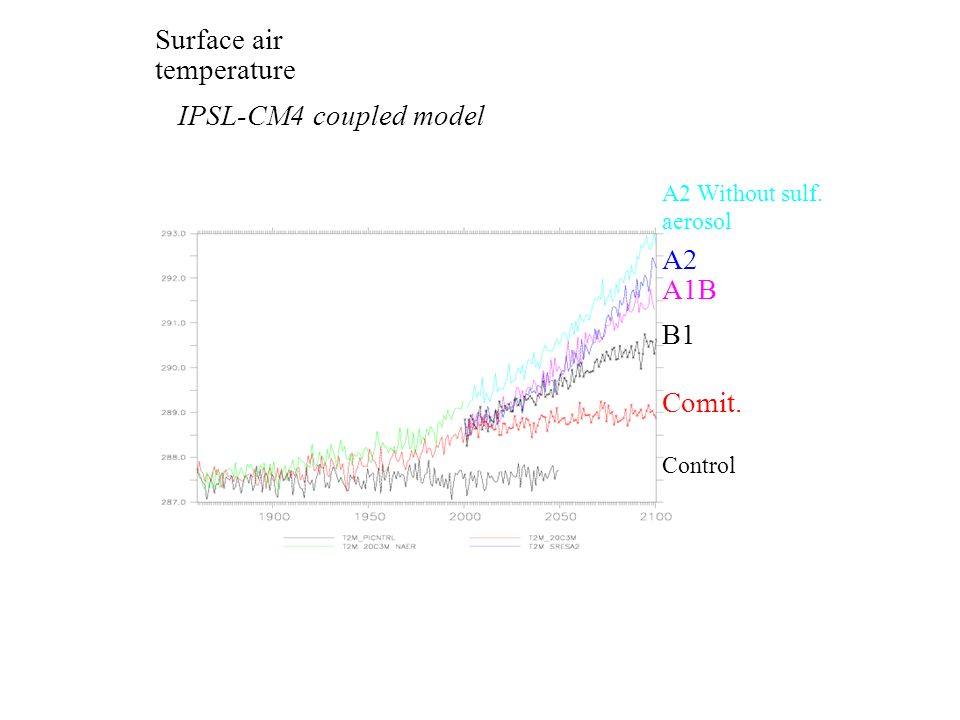 Surface air temperature Comit. IPSL-CM4 coupled model A1B A2 Control A2 Without sulf. aerosol B1
