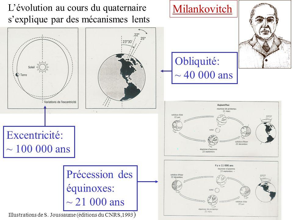 Excentricité: ~ 100 000 ans Précession des équinoxes: ~ 21 000 ans Obliquité: ~ 40 000 ans Milankovitch Lévolution au cours du quaternaire sexplique p