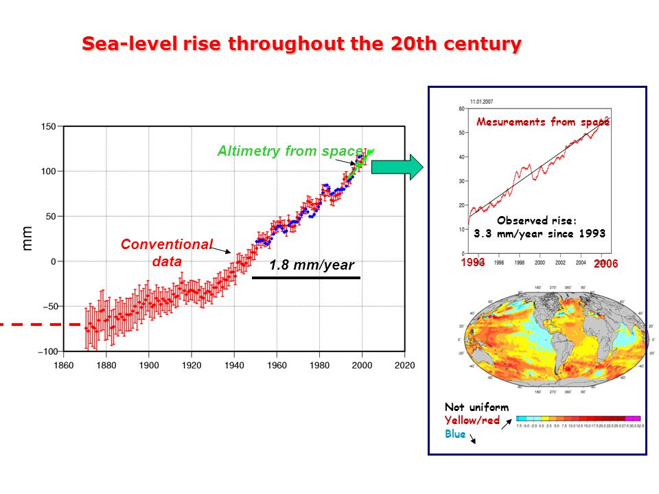 Sea-level rise throughout the 20th century Altimetry from space 1.8 mm/year Conventional data Observed rise: 3.3 mm/year since 1993 Mesurements from s