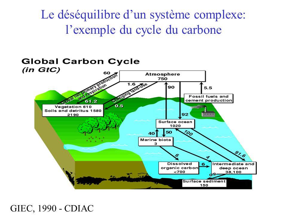 Le déséquilibre dun système complexe: lexemple du cycle du carbone GIEC, 1990 - CDIAC