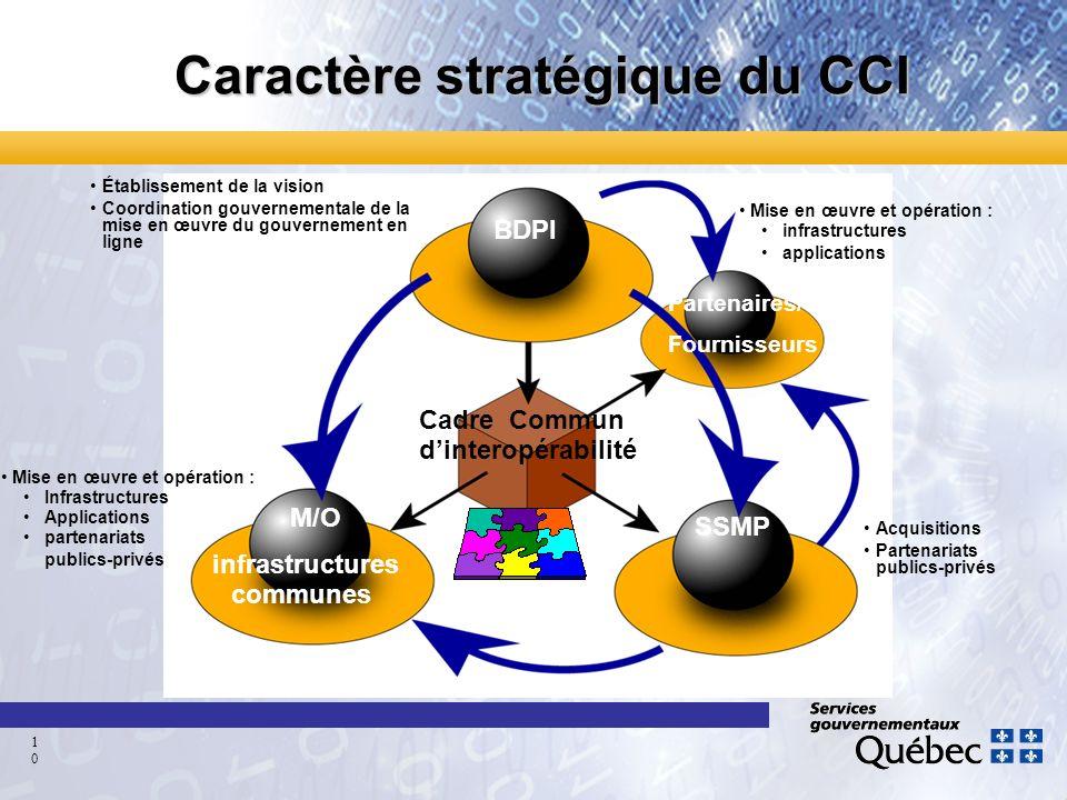 Caractère stratégique du CCI Établissement de la vision Coordination gouvernementale de la mise en œuvre du gouvernement en ligne Acquisitions Partena