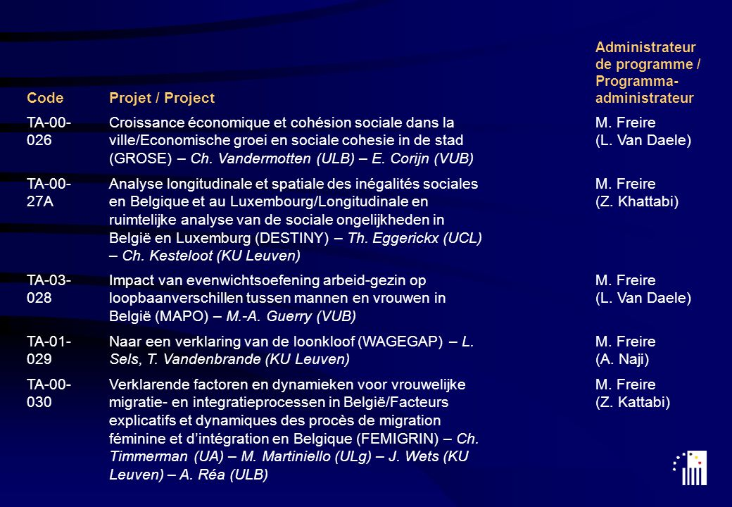 CodeProjet / Project Administrateur de programme / Programma- administrateur TA-00- 026 Croissance économique et cohésion sociale dans la ville/Economische groei en sociale cohesie in de stad (GROSE) – Ch.