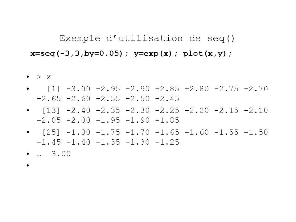 Exemple dutilisation de seq() x=seq(-3,3,by=0.05); y=exp(x); plot(x,y); > x [1] -3.00 -2.95 -2.90 -2.85 -2.80 -2.75 -2.70 -2.65 -2.60 -2.55 -2.50 -2.45 [13] -2.40 -2.35 -2.30 -2.25 -2.20 -2.15 -2.10 -2.05 -2.00 -1.95 -1.90 -1.85 [25] -1.80 -1.75 -1.70 -1.65 -1.60 -1.55 -1.50 -1.45 -1.40 -1.35 -1.30 -1.25 … 3.00