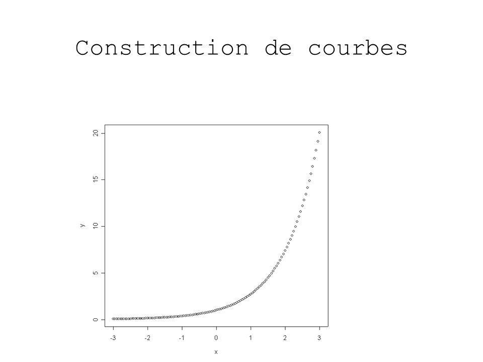 Construction de courbes