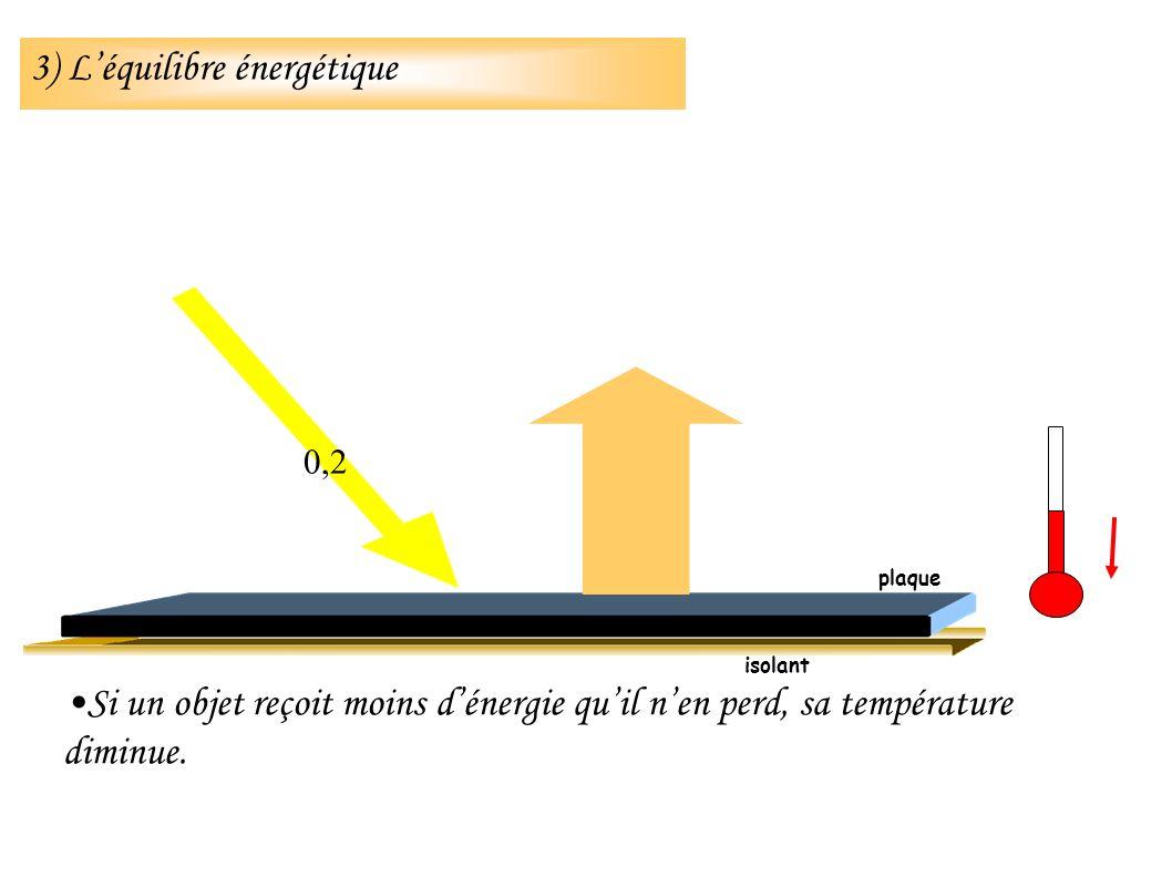 Si un objet reçoit moins dénergie quil nen perd, sa température diminue.