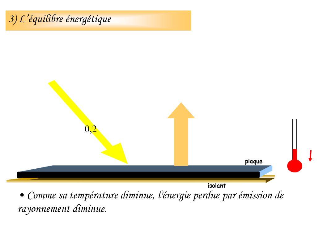 isolant 0,2 plaque 3) Léquilibre énergétique Comme sa température diminue, l'énergie perdue par émission de rayonnement diminue.