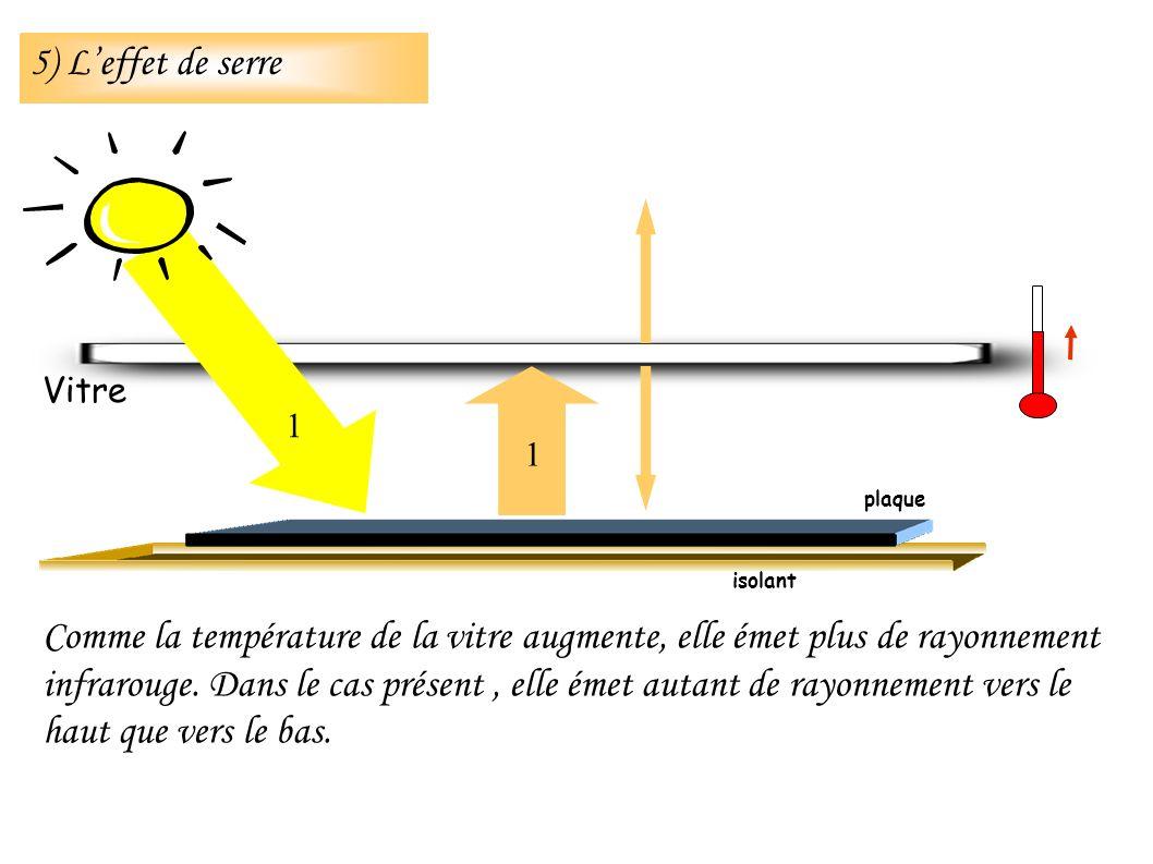 Comme la température de la vitre augmente, elle émet plus de rayonnement infrarouge. Dans le cas présent, elle émet autant de rayonnement vers le haut