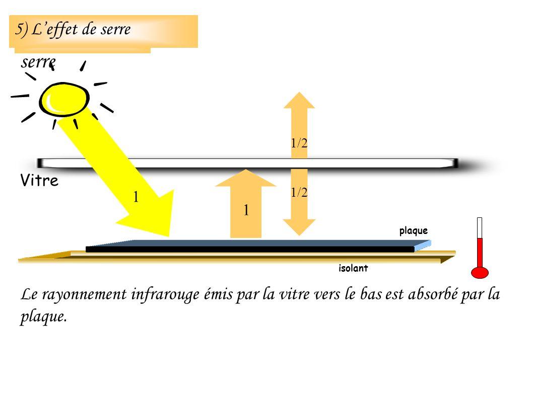 Le rayonnement infrarouge émis par la vitre vers le bas est absorbé par la plaque. isolant 5) Leffet de serre Vitre 1 1 1/2 plaque 5) Leffet de serre