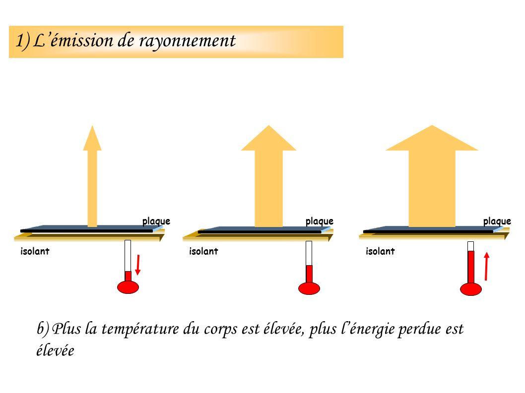 isolant b) Plus la température du corps est élevée, plus lénergie perdue est élevée isolant plaque 1) Lémission de rayonnement