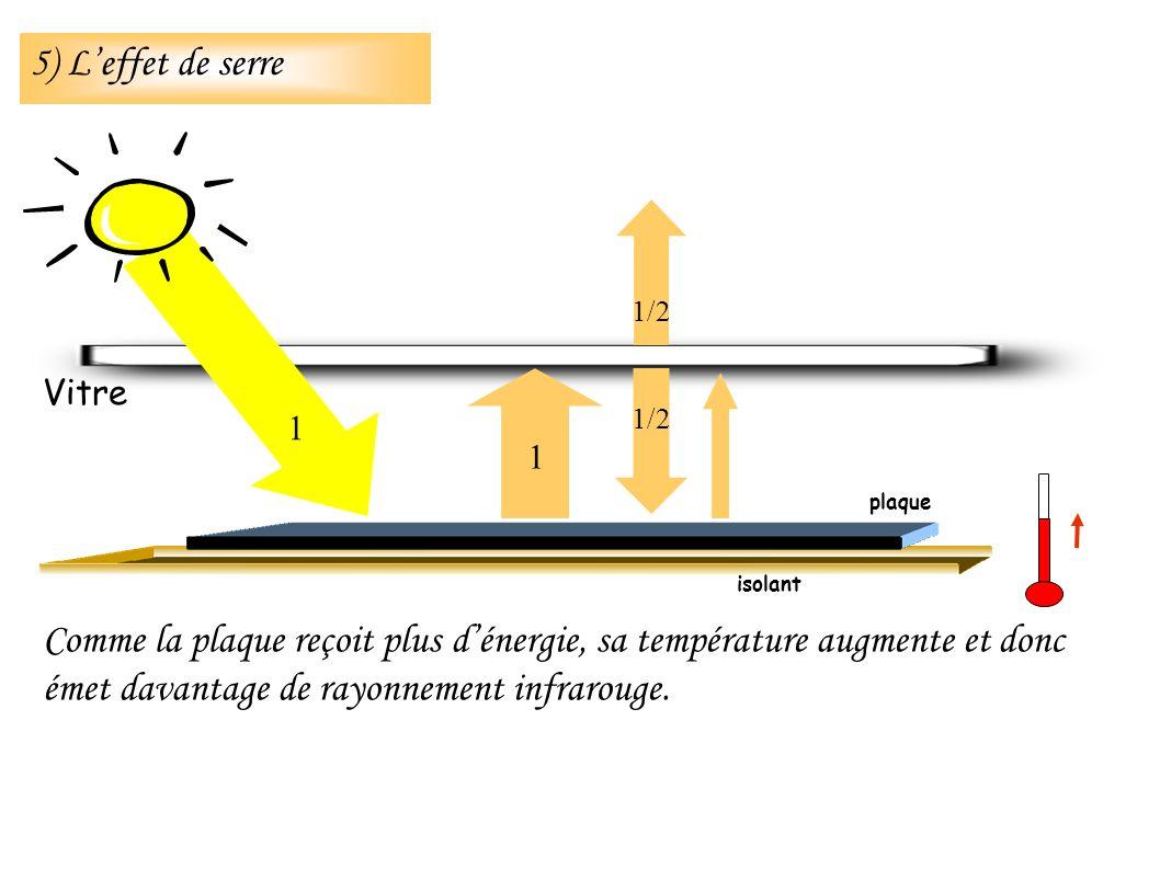 isolant Vitre 1 1 1/2 plaque Comme la plaque reçoit plus dénergie, sa température augmente et donc émet davantage de rayonnement infrarouge. 5) Leffet
