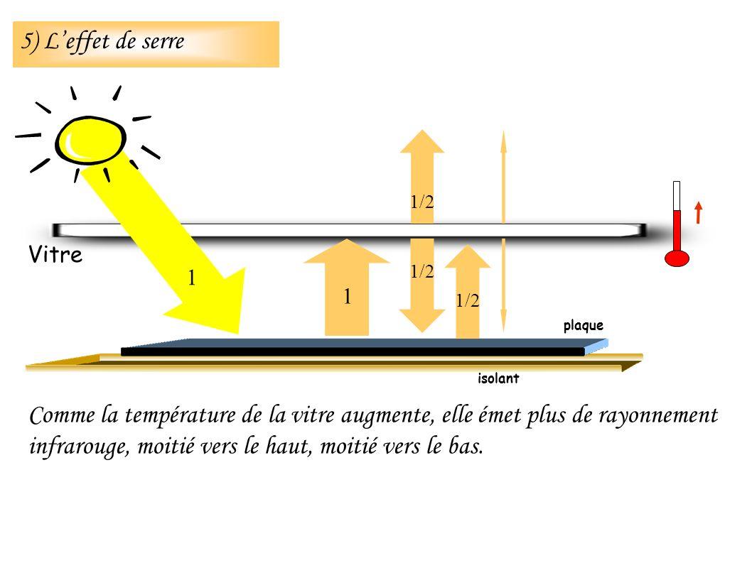 Comme la température de la vitre augmente, elle émet plus de rayonnement infrarouge, moitié vers le haut, moitié vers le bas.