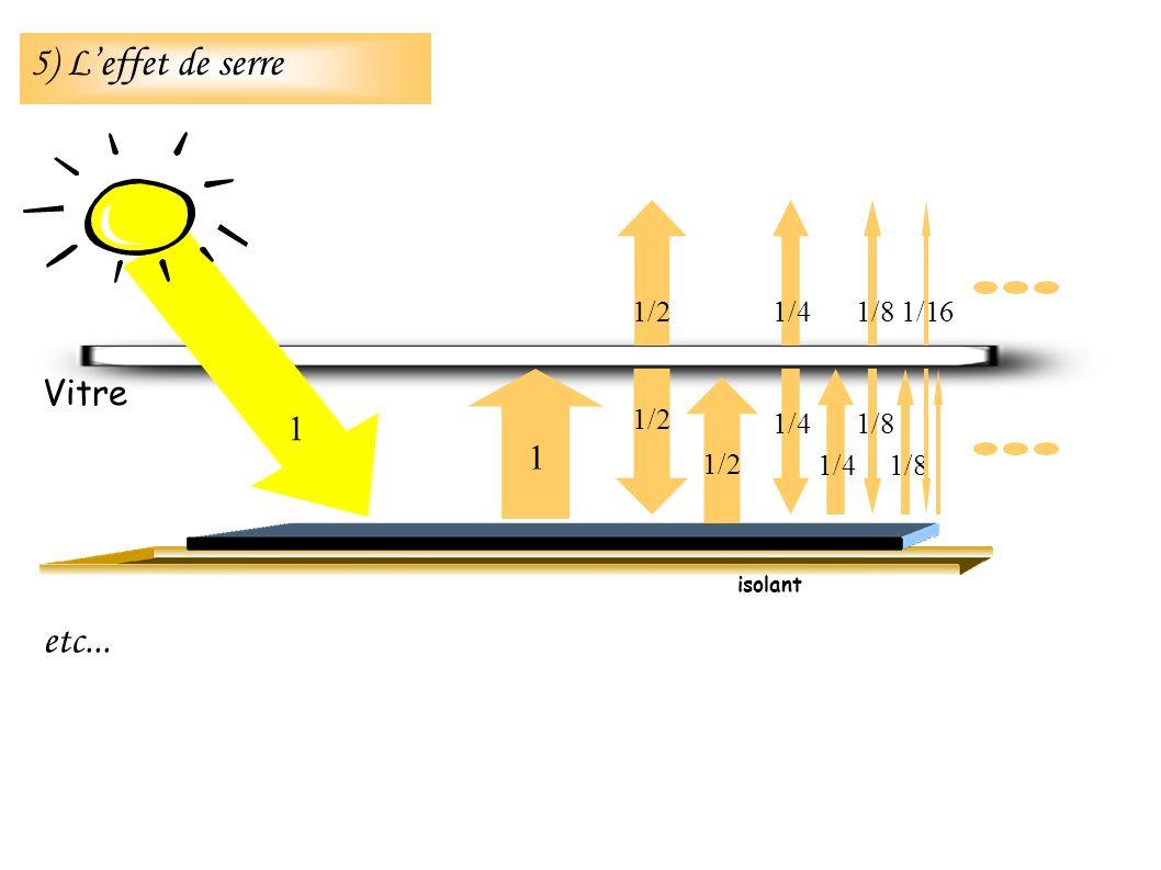etc... isolant Vitre 1 1 1/2 1/4 1/8 1/16 5) Leffet de serre