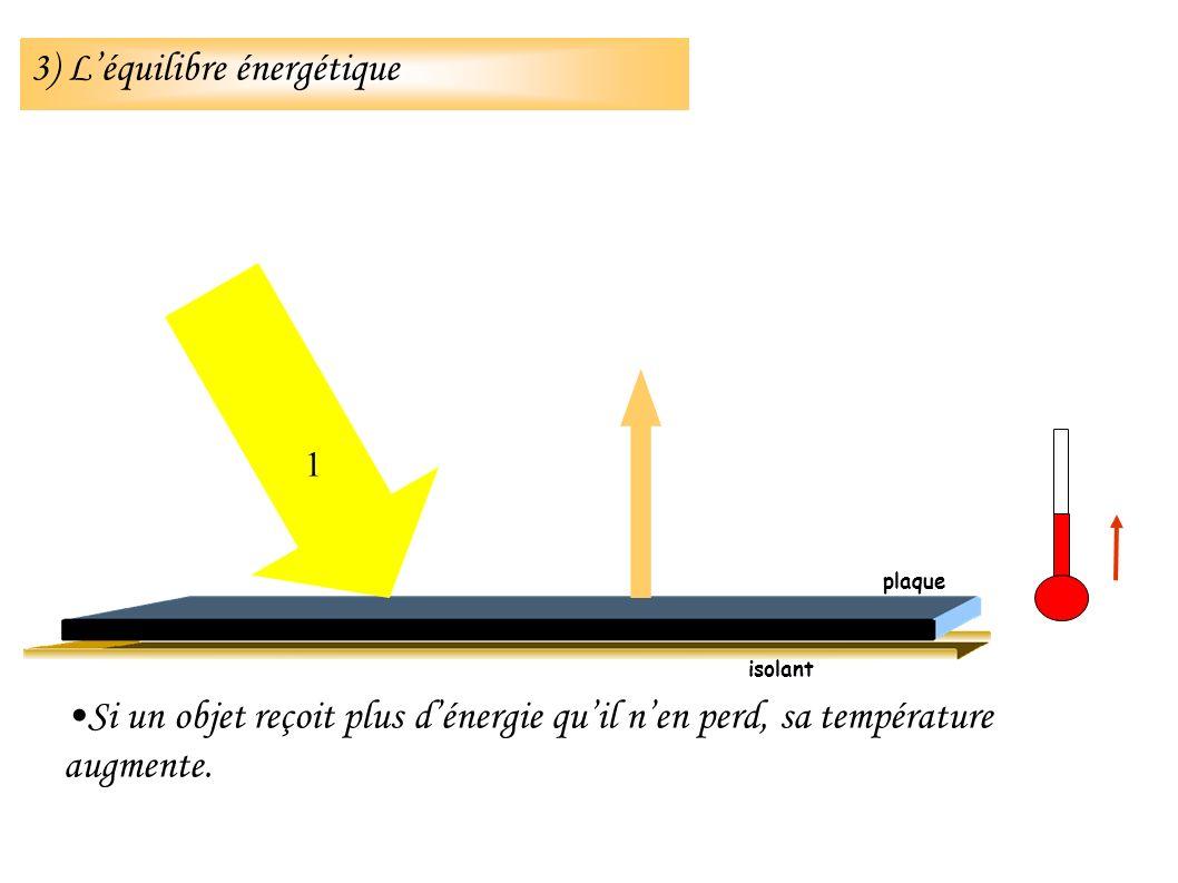 Si un objet reçoit plus dénergie quil nen perd, sa température augmente. isolant 1 plaque 3) Léquilibre énergétique