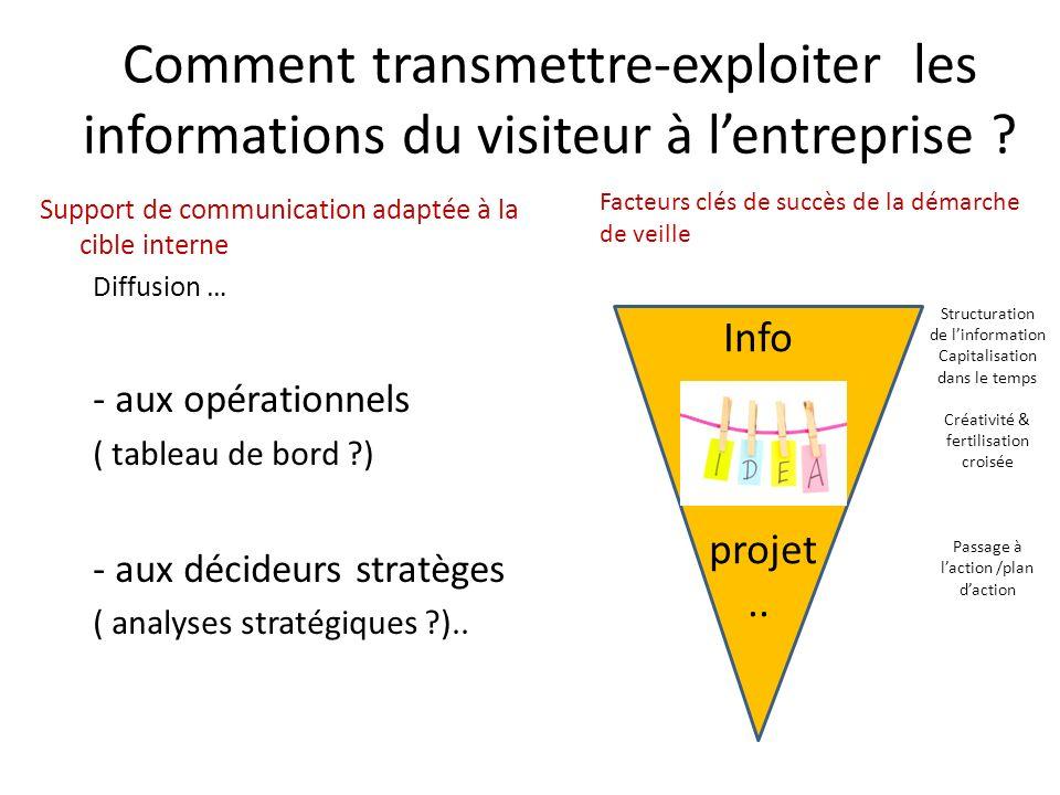 Comment transmettre-exploiter les informations du visiteur à lentreprise ? Support de communication adaptée à la cible interne Diffusion … - aux opéra