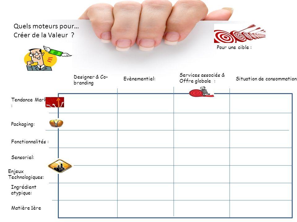 Quels moteurs pour… Créer de la Valeur ? Pour une cible : Situation de consommation : Designer & Co- branding Tendance Marketing : Services associés &