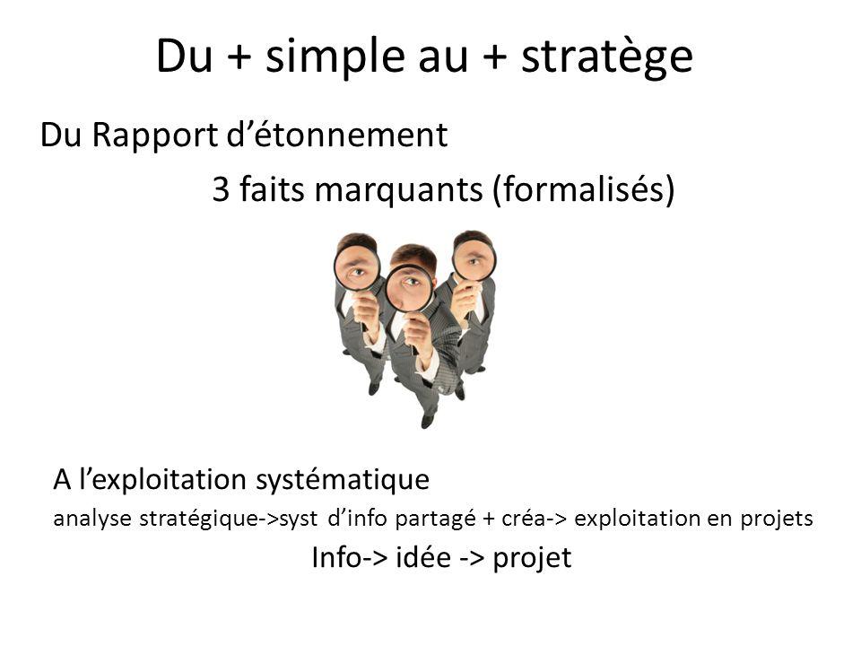 Du + simple au + stratège Du Rapport détonnement 3 faits marquants (formalisés) A lexploitation systématique analyse stratégique->syst dinfo partagé +