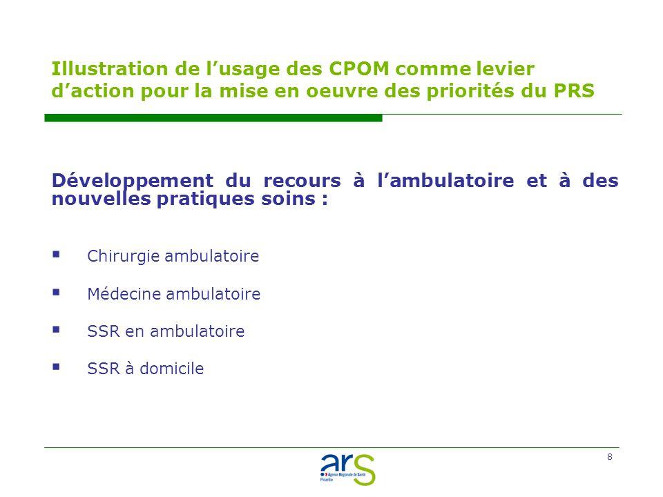 8 Illustration de lusage des CPOM comme levier daction pour la mise en oeuvre des priorités du PRS Développement du recours à lambulatoire et à des nouvelles pratiques soins : Chirurgie ambulatoire Médecine ambulatoire SSR en ambulatoire SSR à domicile