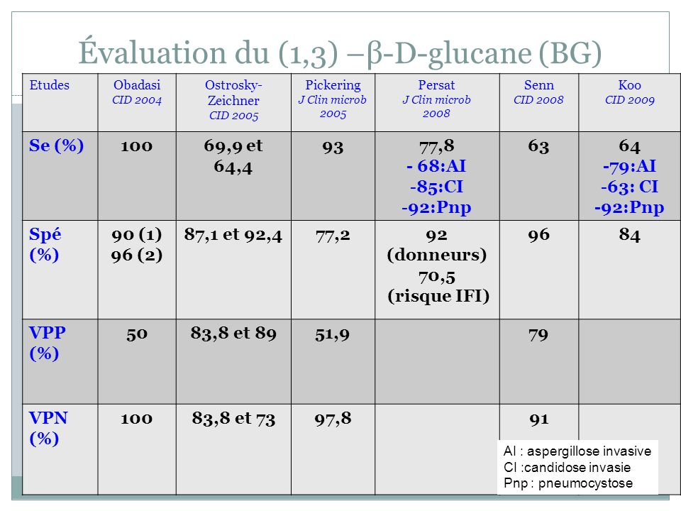 Évaluation du (1,3) –β-D-glucane (BG) EtudesObadasi CID 2004 Ostrosky- Zeichner CID 2005 Pickering J Clin microb 2005 Persat J Clin microb 2008 Senn CID 2008 Koo CID 2009 Se (%)10069,9 et 64,4 9377,8 - 68:AI -85:CI -92:Pnp 6364 -79:AI -63: CI -92:Pnp Spé (%) 90 (1) 96 (2) 87,1 et 92,477,292 (donneurs) 70,5 (risque IFI) 9684 VPP (%) 5083,8 et 8951,979 VPN (%) 10083,8 et 7397,891 AI : aspergillose invasive CI :candidose invasie Pnp : pneumocystose