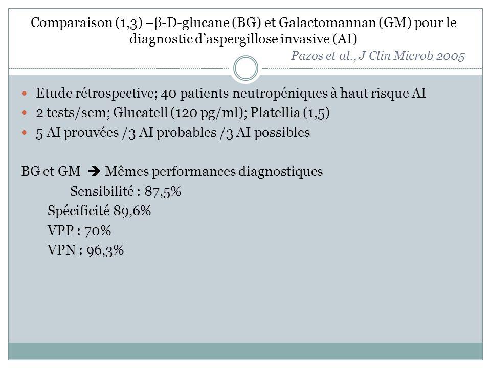Comparaison (1,3) –β-D-glucane (BG) et Galactomannan (GM) pour le diagnostic daspergillose invasive (AI) Pazos et al., J Clin Microb 2005 Etude rétrospective; 40 patients neutropéniques à haut risque AI 2 tests/sem; Glucatell (120 pg/ml); Platellia (1,5) 5 AI prouvées /3 AI probables /3 AI possibles BG et GM Mêmes performances diagnostiques Sensibilité : 87,5% Spécificité 89,6% VPP : 70% VPN : 96,3%