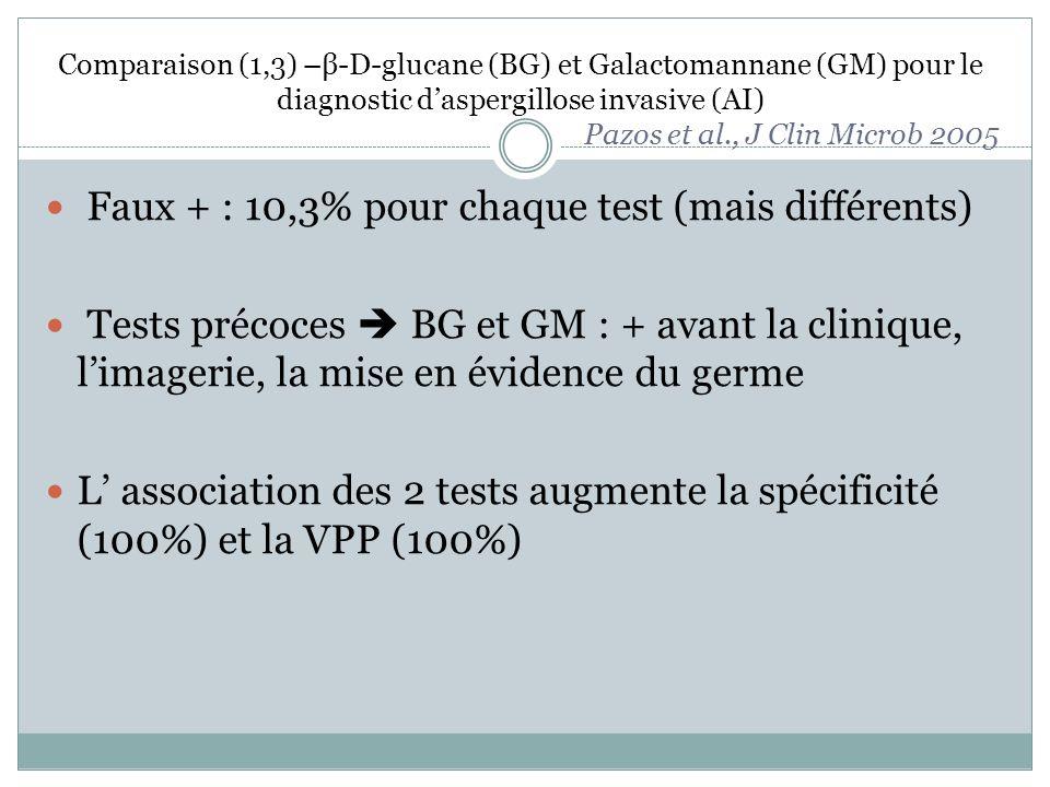 Comparaison (1,3) –β-D-glucane (BG) et Galactomannane (GM) pour le diagnostic daspergillose invasive (AI) Pazos et al., J Clin Microb 2005 Faux + : 10,3% pour chaque test (mais différents) Tests précoces BG et GM : + avant la clinique, limagerie, la mise en évidence du germe L association des 2 tests augmente la spécificité (100%) et la VPP (100%)