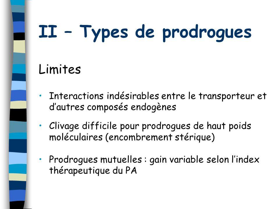 II – Types de prodrogues Limites Interactions indésirables entre le transporteur et dautres composés endogènes Clivage difficile pour prodrogues de ha