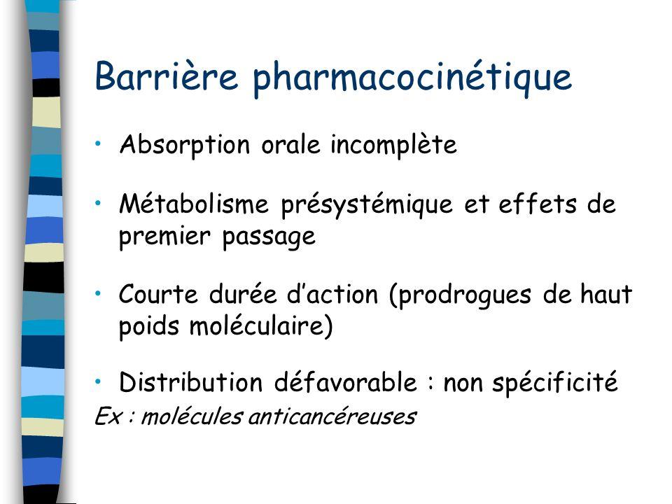 Barrière pharmacocinétique Absorption orale incomplète Métabolisme présystémique et effets de premier passage Courte durée daction (prodrogues de haut